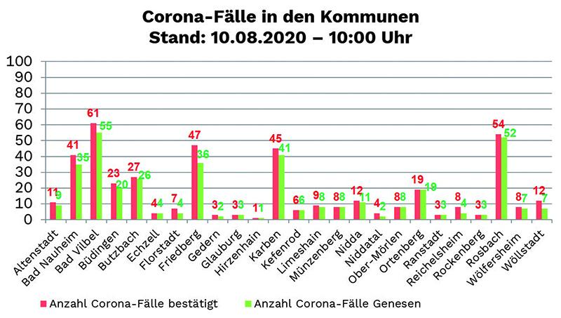 Corona Fälle Elsass